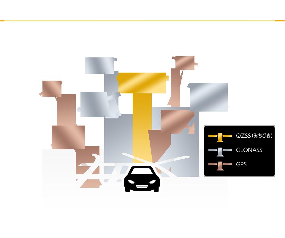 「GPS」「QZSS(みちびき)」「GLONASS」に対応した高性能GPSモジュール搭載
