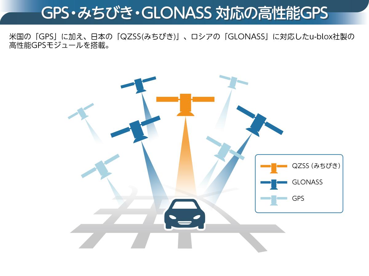 GPS・みちびき・GLONASS対応の高性能GPS