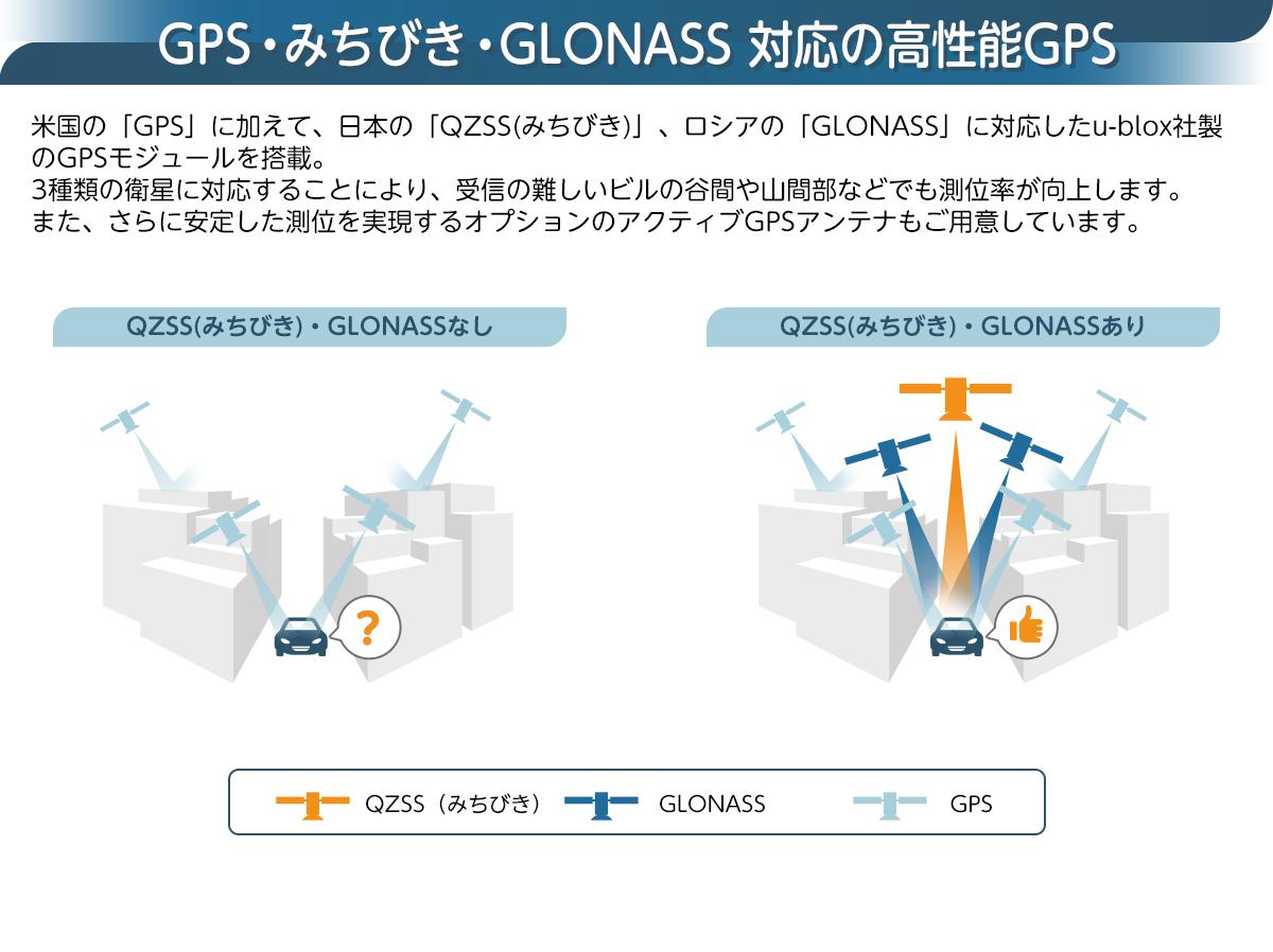 GPS・みちびき・GLONASS対応の高性能GPSモジュール